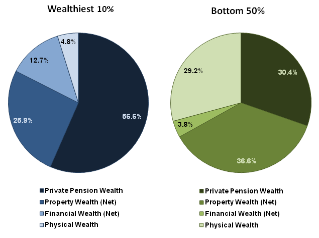Figure 4: Breakdown of Total Wealth by Components, Great Britain, 2008/10