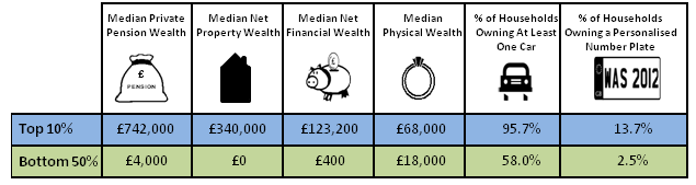 Figure 5: Household Characteristics and Wealth, Great Britain, 2008/10