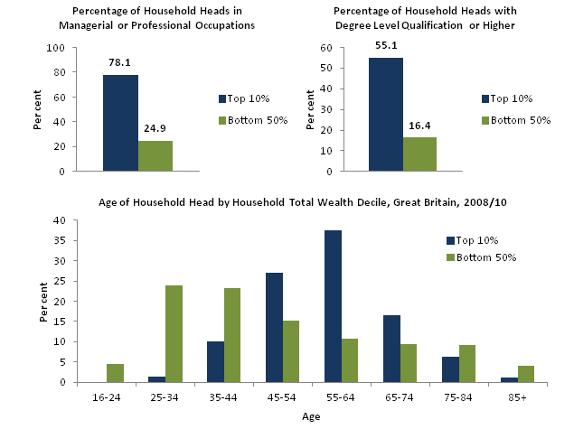 Figure 6: Characteristics of the Household Head, Great Britain, 2008,10