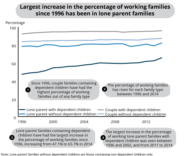 Working families by family type, 1996-2014, UK
