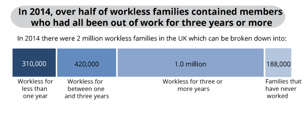 Workless families by length of worklessness, 2014, UK
