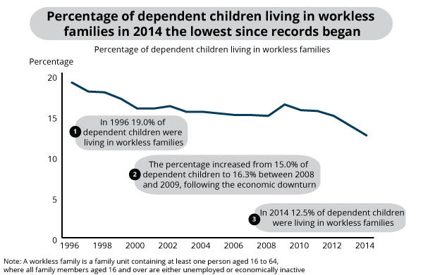Percentage of dependent children living in workless families, 1996-2014, UK