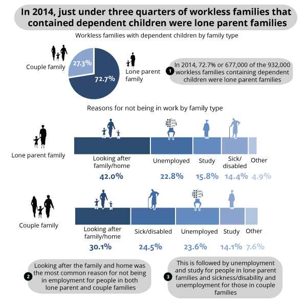 Workless families with dependent children by family type, 2014, UK