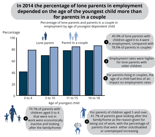 Percentage of lone parents and parents in a couple in employment by age of youngest dependent child, 2014, UK