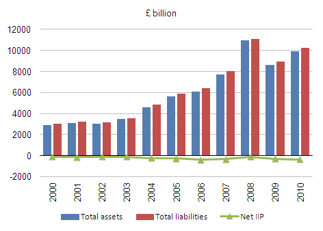 UK's gross assets, liabilities and net IIP 2000-2010
