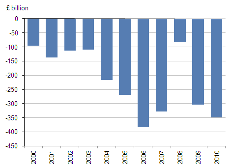 The UK's net IIP 2000-2010