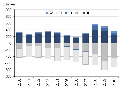 Contribution to the UK's IIP by functional category