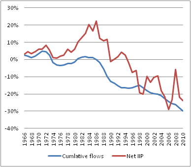 Net cumulative flows and IIP as a percentage of GDP (1966-2010)