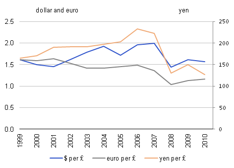 Exchange rates (middle closing spot rate, end period) 2000-2010