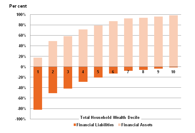 Figure 3: Financial Assets and Financial Liabilities, by Total Household Wealth, Great Britain, 2008/10