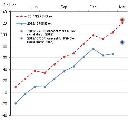 Figure 1 Cumulative public sector net borrowing by month