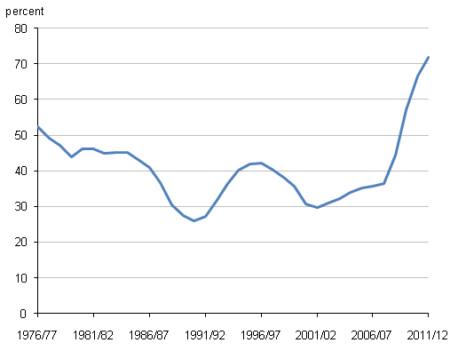 Figure 6 Public sector net debt as a percentage of GDP, 1976/77 to 2011/12