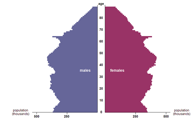 Figure 2: Population pyramid for England and Wales, mid-2011