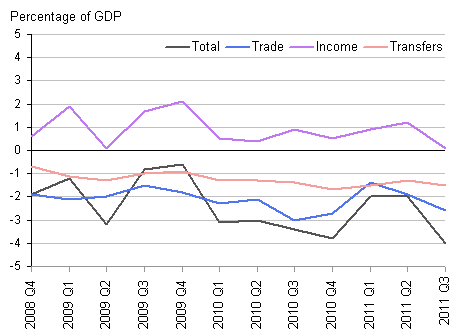Balances as percentage of GDP