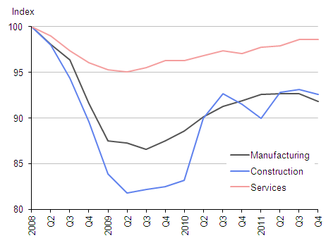 Output of the three major economic sectors through the recession and recovery (2008Q1=100)
