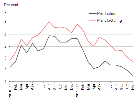 Production and manufacturing growth (month on month a year ago)