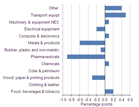 Contributions to manufacturing output growth by production industry in November 2011 (month on month a year ago)
