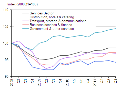 Output in the services sector during the recession and recovery (2008 Q1 =100)
