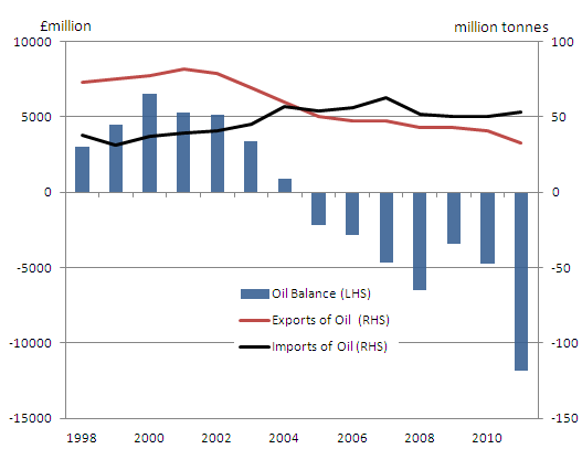 Balance of trade in oil (£mn), exports and imports (million tonnes)