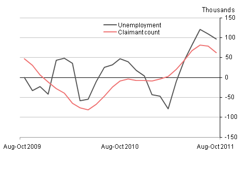 Quarterly changes in unemployment and the claimant count
