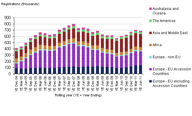 National Insurance number allocations to adult overseas nationals by world area of origin, UK, 2004–2011