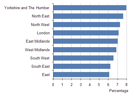 Percentage of population aged 20 to 24: by English region, mid-2010