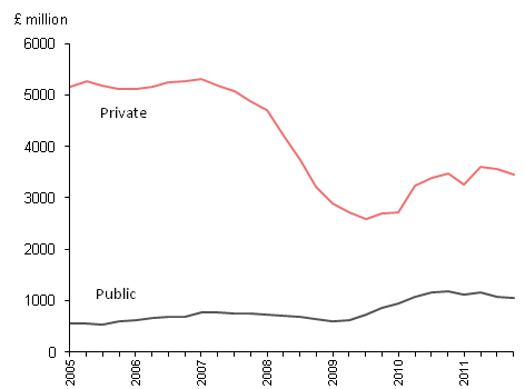 New Housing public and private, 2005-2011 in £millions