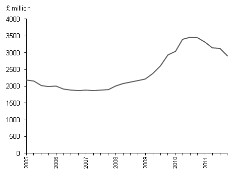 New Public Non-Housing Excluding Infrastructure, 2005-2011 in £million
