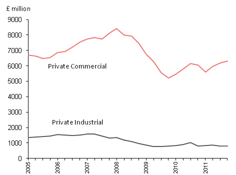 New Private Non-Housing Excluding Infrastructure, commercial and industrial, 2005-2011 in £million
