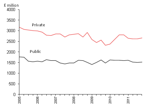 Housing Repair and Maintenance 2005-2011 in £millions, public and private