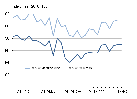 Figure 1: Seasonally adjusted production and manufacturing