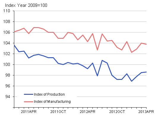 Figure 2: Seasonally adjusted production and manufacturing