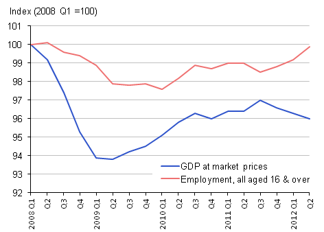 GDP and Employment, seasonally adjusted