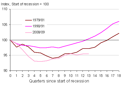 GDP - comparing recessions