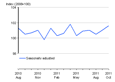 Index Points of Retail Sales for GB