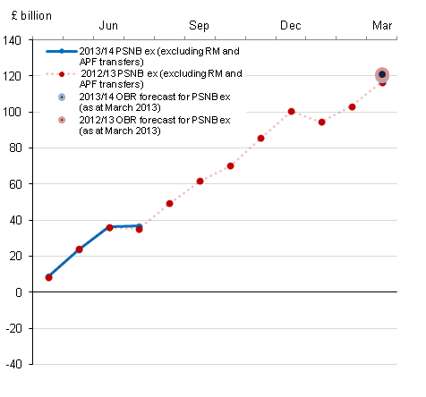 Figure 1b : Cumulative public sector net borrowing by month