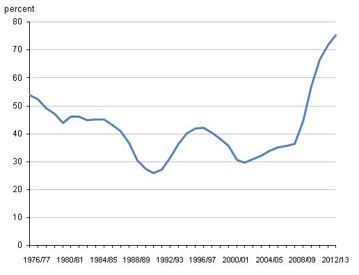 Figure 6,  Public sector net debt as a percentage of GDP, 1975/76 to 2012/13