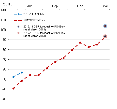 Figure 1a : Cumulative public sector net borrowing by month