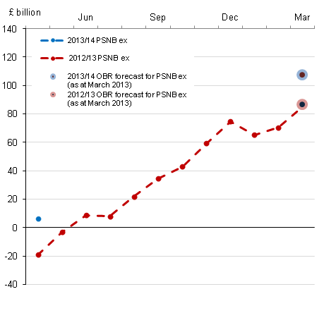 Figure 1: Cumulative public sector net borrowing by month