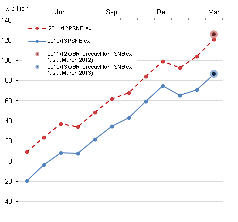 Figure 1, Cumulative public sector net borrowing by month