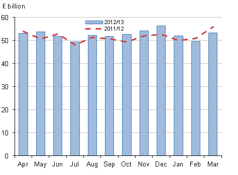 Figure 3, Central government current expenditure (total) by month
