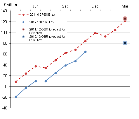 Chart showing Cumulative public sector net borrowing by month