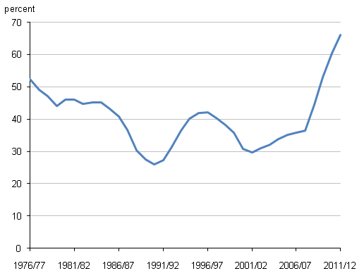 Chart showing Public sector net debt as a percentage of GDP, 1976/77 to 2011/12