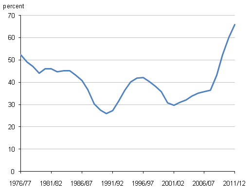 Public sector net debt as a percentage of GDP, 1976/77 to 2011/12