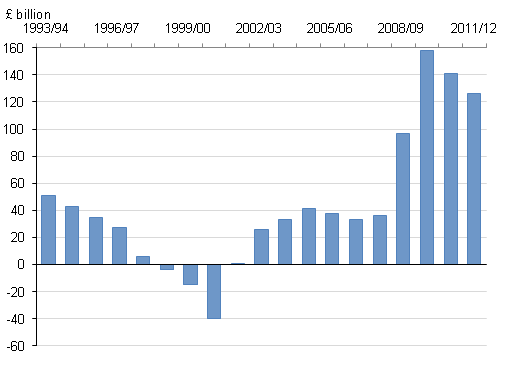 Public sector net borrowing, 1993/1994 to 2011/12