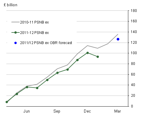 Cumulative public sector net borrowing (ex measure) for the current and previous financial years, plus OBR forecasts.