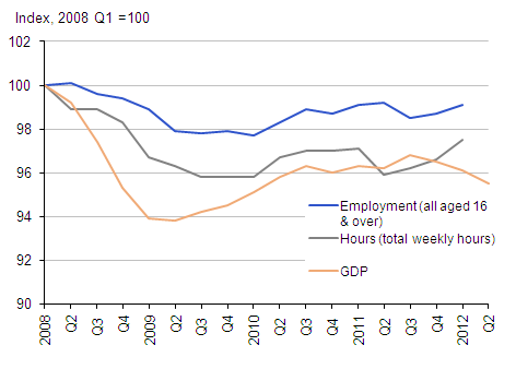 GDP, employment and hours worked