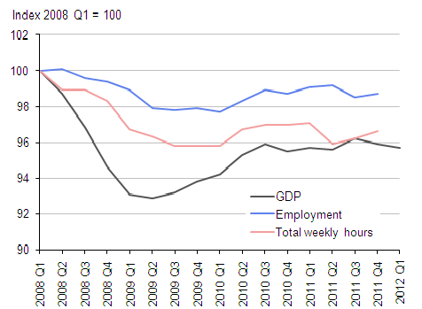 GDP, employment and hours worked Q1 2008 - Q1 2012