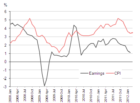 Earnings growth compared to inflation Jan 2008 - Jan 2012