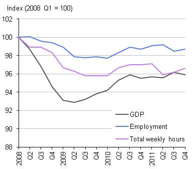 Line chart showing GDP, employment and hours worked Q1 2008 - Q4 2011